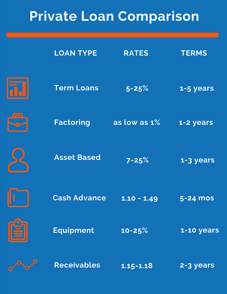 private business loan options